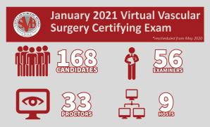 2020 Vascular Surgery Certifying Exam