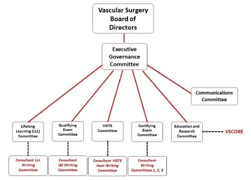 VSB Organization Chart
